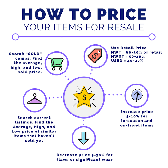 how to price items for resale
